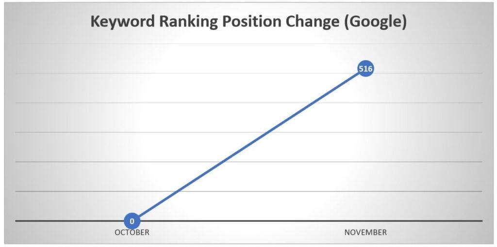 Keyword Ranking Position Change Google