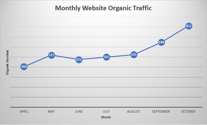 Monthly Organic Traffic chart
