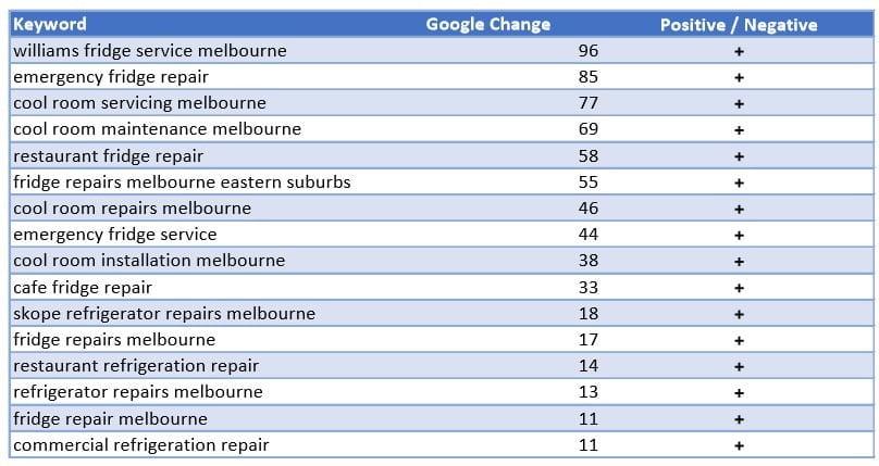 Stuartek Keyword Ranking Changes
