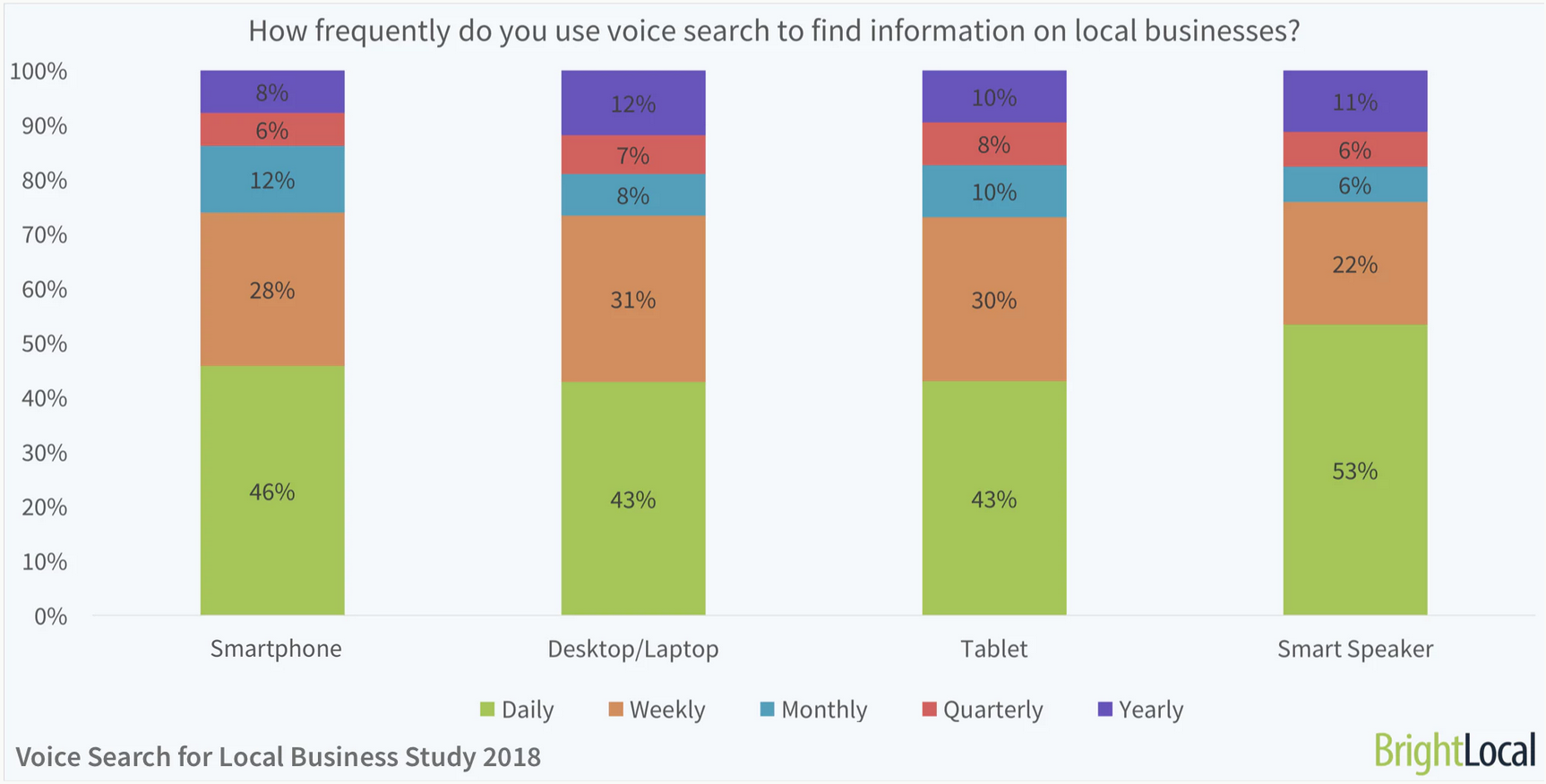 How frequently do you use voice search to find information on local businesses?