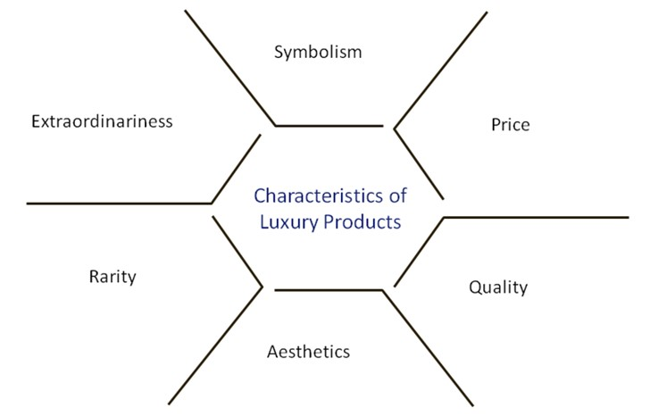 The pillars of a luxury item. This is what creates the desire behind a high-end product