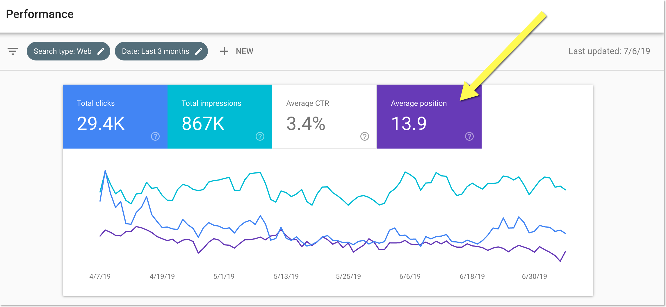 Google Search Console positions
