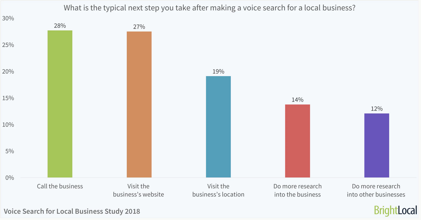 What is the typical next step you take after making a voice search for a local business?