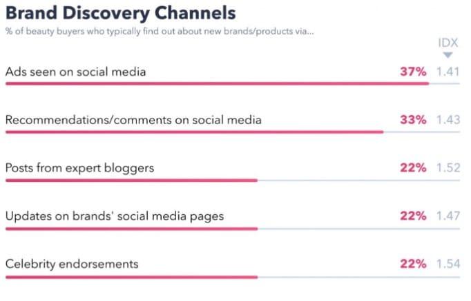 brand discovery social media